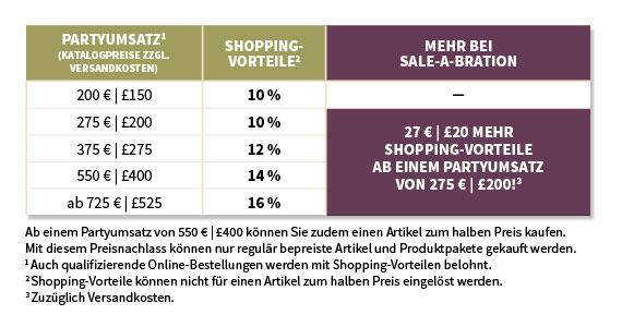 Sale-A-Bration-Gastgeber-Vorteile-2016-Stampinblog-Stampin
