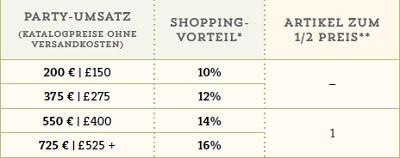 Gastgeberin-Shopping-Vorteil-2015