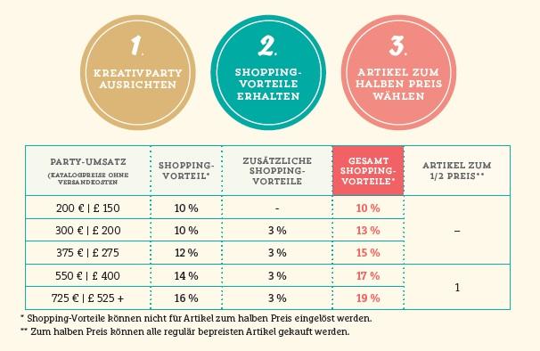 Aktion-Stampin-Up-zusätzliche-Shoppingvorteile-Stampinblog-Berlin